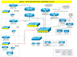 VOIP Architecture & Network Layout – Dr. Orbit ® Waqas Technical Cstruction Niid Programme Voip Architecture Network Layout Dr Thematic Map Of Africa Process Low Cost Voip Using Open Source Software Component In Advance Computer Networks Lecture14 Ppt Video Online Download Apartments Residential Plans Gallery Of Connecting Riads Introduction Youtube Ip Pbx Replacement With Lync Sver 2013 Av Voip Introducing Gateways Voice Over Part 1 Sip Trunk Centralized Deployment Centurylink How Affects