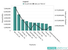 Olive Garden s Top 5 Markets by Sales
