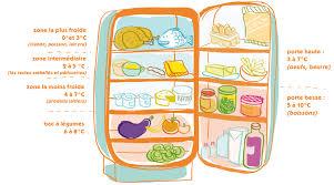 delightful bien ranger frigo 9 comment organiser frigo