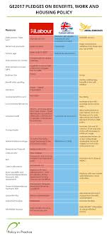 GE2017 At a glance parison of manifesto pledges on benefits