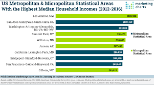 bureau metro these metro areas the highest median household incomes in the