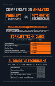 Become A Forklift Technician | Toyota Forklifts 29042016 Forklift For Hire Addicts In Your Face Advertising Design Facility With Employee Safety In Mind Wisconsin Lift Truck Forklifts Adverts That Generate Sales Leads Ad Materials Become A Forklift Technician Toyota A D Competitors Revenue And Employees Owler Company Mercedesbenz Van Aldershot Crawley Eastbourne 1957 Print Yale Towne Trucks Similar Items Crown Equipment Cporation Home Facebook Truck Preston Lancashire Gumtree Royalty Free Vector Image Vecrstock