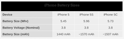 Apple Boosts iPhone 5s Battery Capacity by 10% iPhone 5c by 5