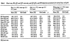 rr interval normal range international symposium on qt