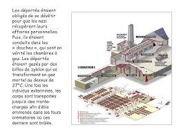 vérité sur les chambres à gaz auschwitz birkenau les chambres à gaz ppt télécharger