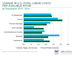 Front Desk Manager Salary Nyc by 4 Charts Showing Increases In U S Hotel Workers U0027 Salaries And