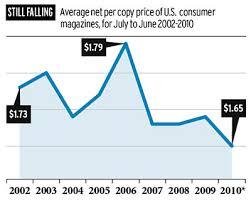 audit bureau of circulation magazine subscription prices continue downward trend media adage