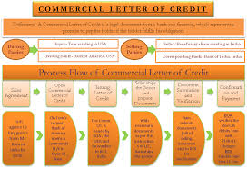 Commercial Letter Of Credit Definition StepWise Process With Example