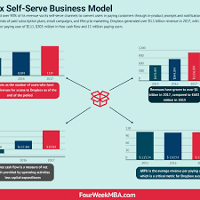 Business Model Canvas In A Nutshell FourWeekMBA