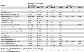 rr interval normal range differential changes in qtc duration during in hospital