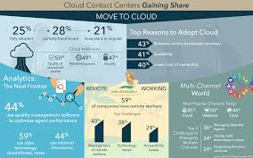 Infographic: Cloud Contact Centers Gaining Share | 8x8, Inc. Empire Essentials Marketing Thanks For Being Our Fans Medical 8x8 Introduction To Voip Mobile App Youtube 8x8 Virtual Office Features List Review Getapp How Can I Chat With Support Knowledge Base Test Ip Grounddrivecf Management Team Inc Editions Do Create A Case Technical 2min Product Summary Mobility Security