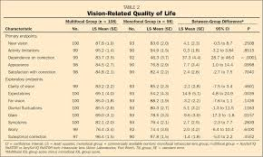 Alcon Surgical Sinking Spring Pa by Visual Outcomes After Cataract Surgery Multifocal Versus