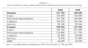 les categories socioprofessionnelles changement des conditions