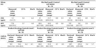 cea test normal range comparison of two immunoassays for ca19 9 cea and afp tumor