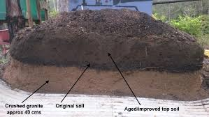 Raised Bed Soil Calculator by How Much Drainage And Soil Do I Need In A Raised Garden Bed