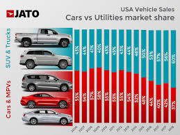More SUVs, More Trucks And Less Cars: The Shift Continues In The USA ...