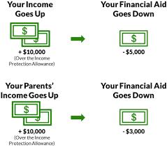 reduce income agi to increase financial aid edvisors
