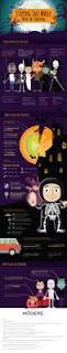 Halloween Candy Tampering 2015 by Staying Safe While Trick Or Treating Infographic The Latest