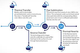 Different Types Of ID Card Printing
