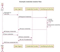Verifiable Claim Creation Flow Description