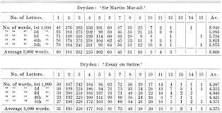 File PSM V65 D147 Word analysis of dryden work Wikimedia mons
