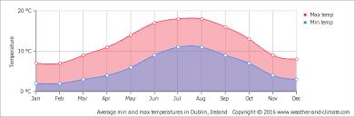 range forecast for dublin average monthly temperature in dublin ireland celsius