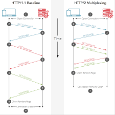 Benefits For REST APIs With HTTP 2