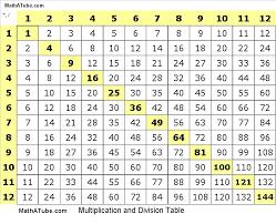 10 table de multiplication php html de php table multiplication