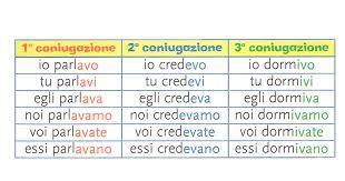 Indicativo Imperfetto Impariamo Litaliano