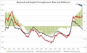 bureau of labor staistics ecominoes more bureau of labor statistics data manipulation