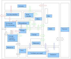 schema cuisine schéma d un restaurant