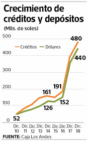 Queremos Ser El Banco Rural Líder Del Perú En Los Próximos Años