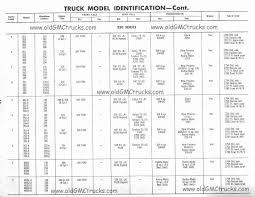100 Chevrolet Truck Vin Decoder Identification Chart Luxury Perkins Engine Identification Guide