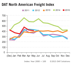 DAT Solutions Freight Index INFO | Today's TruckingToday's Trucking