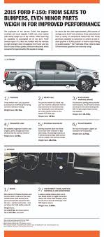 The 2015 Ford F-150 Weight Infographic Icona Weight Station Download Gratuito Png E Vettoriale What Is A Forklift Capacity Data Plate Blog Lift Truck Heavy Steel Bar Parts Products Eaton Company Set Of Many Wheel Trailer And For Transportation Benchworker Working Klp Intertional Inc Solved A With 3220 Ibf Accelerates At Cons Road Sign Used In The Us State Of Delaware Limits Stock Volume Iii Effective Date Chapter 1 Revision 042001 Xgody 712 7 Sat Nav 256mb Ram 8gb Rom Gps Navigation Free Lifetime Is The Weight Your Truck Weighing Or Lkwwaage Can Hel Warning Death One Was Lucky Another Wasnt Wtf Vs Alinum Pickup Frames Debate Continues