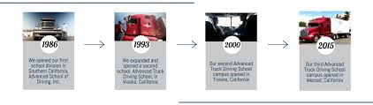 100 Truck Driving Schools In Fresno Ca Advanced Reer Stitute Our Mission History Of Reer Education