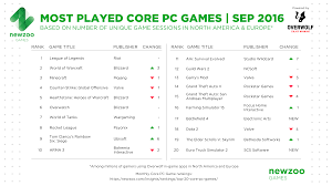 Most Played Core PC Games September: WoW Climbs To #2 4x4 Monster Truck 2d Racing Stunts Game App Ranking And Store Video Euro Simulator 2 Pc Speeddoctornet Racer Wii Review Any Fantasy Tata 1612 Nfs Most Wanted 2005 Mod Youtube Bedding Childs Bed In Big Wheel Style Play Smash Is The Most Viewed Game On Twitch Right Now Smashbros Uphill Oil Driving 3d Games And Nostalgia Hit Me Like A Truck Need For Speed News How To Get Cop Cars Speed 2012 13 Steps Off Road Dangerous Drive Apk Gamenew Racing Truck Jumper Android Development Hacking