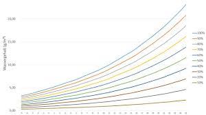 relative luftfeuchtigkeit tabelle und schaubild leicht