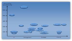 classement cabinet d audit panorama des cabinets de conseil