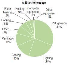 energy efficient light bulbs can save your restaurant thousands