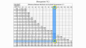 reference table page 12 relative humidity and dew point hommocks