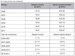 La Suisse Fera Davantage De Contrôles De Salaire états Unis L Emploi Contre Les Salaires Depuis Les ées 1980