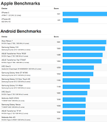 iPhone 5 Benchmarks Appear in Geekbench Showing a Dual Core 1GHz