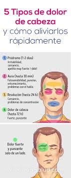 5 Tipos de dolor de cabeza y cómo aliviarlos rápidamente Guia