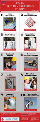 OSHA Top 10 Violations - 2015. Common Workplace Hazards To Be ... Departm Ent Of Labor Getting An Osha Forklift Cerfication Carbon Black Automotive The Ohio State University And Powered Industrial Truck Copyright Atlantic Traing 2018 Pedestrian Safety Lightswhat A Bright Idea Bowling Green Australian Association Lifting Forklift Safety Maintenance Reability Support Acvities Forklifts 6 Trucks Top Vlations Of 2013 For