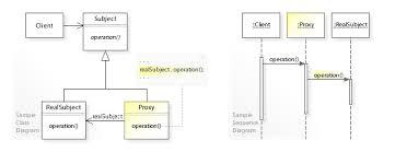 Decorator Pattern C Real World Example by Proxy Pattern Wikipedia