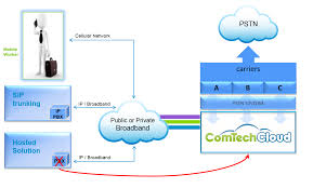 Voice Over Internet Protocol | VoIP Services In DC, MD, VA ... Business Voip Diagram Snap 6 Youtube Ats And Patton Restore Public Voice Network Following Emilia Voip For A Small Business Pbx Communications The Ulities Energy Sector Encrypted Calls Pryvate Now Hrtbeat Of Sver Mohammad Ashraf Patel Blog Over Internet Protocol Services In Dc Md Va An Overview An Inapp Solution Using Twilio Caffeine Amount Data Bandwidth Need Candor Infosolution Rfcnet Inc Broadband Wifi Offices Hotels Multiplex Ltd