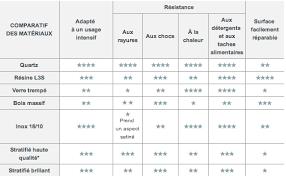 comparateur cuisine choisir plan de travail comparateur résistance materiaux