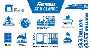 About Us | Fastenal 1925 Chevrolet 1 Ton Pickup For Sale Classiccarscom Cc1029350 Anyone Use Fastenal To Ship Motors Tramissions Seats And Other Fileram 1500 Fastenaljpg Wikimedia Commons Fastenal 56 Drip Rail Roof Repair Ford Truck Zone Trucks Elegant File Ram Regular Cab Hyundai Genesis Coupe Modified Cars Pinterest The Worlds Best Photos Of Flickr Hive Mind Package Of 100 Grade 8 Hex Head Cap Bolt Screws 5811 X Fast Solutions Onsite