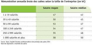 le salaire moyen des cadres 54800 euros bruts annuels cadreo